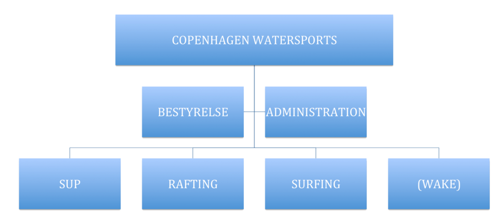 CWS_Organisation